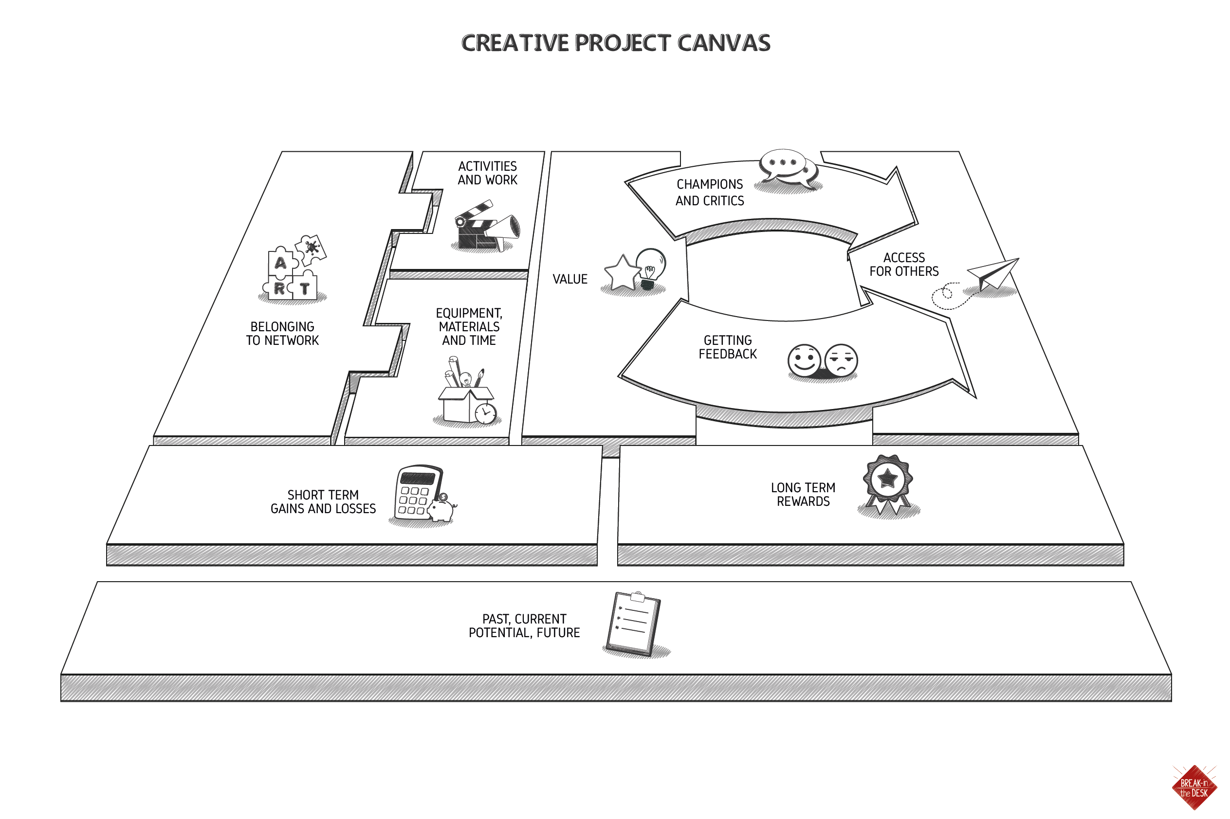 9 Themes of Creative Project Canvas